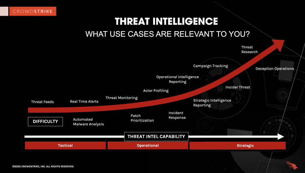 graph of threat intelligence use cases by type