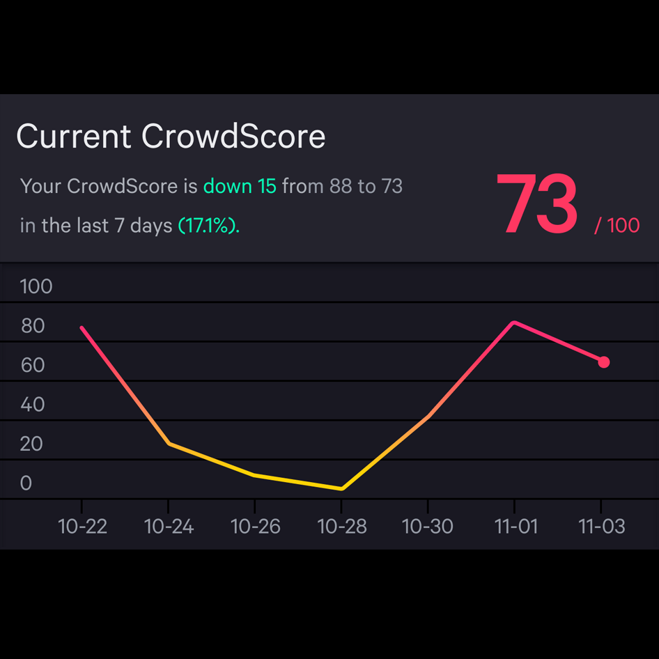 example of a crowdscore timeline with a score of 73