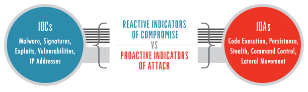 graphic displaying the differences between indicators of compromise and indicators of attack