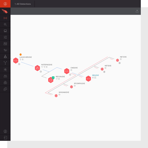 extended process tree from falcon platform