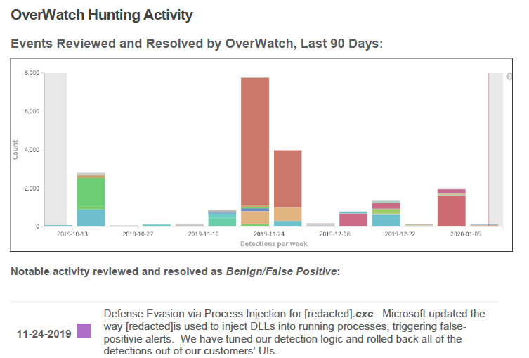 dashboard of overwatch hunting activity