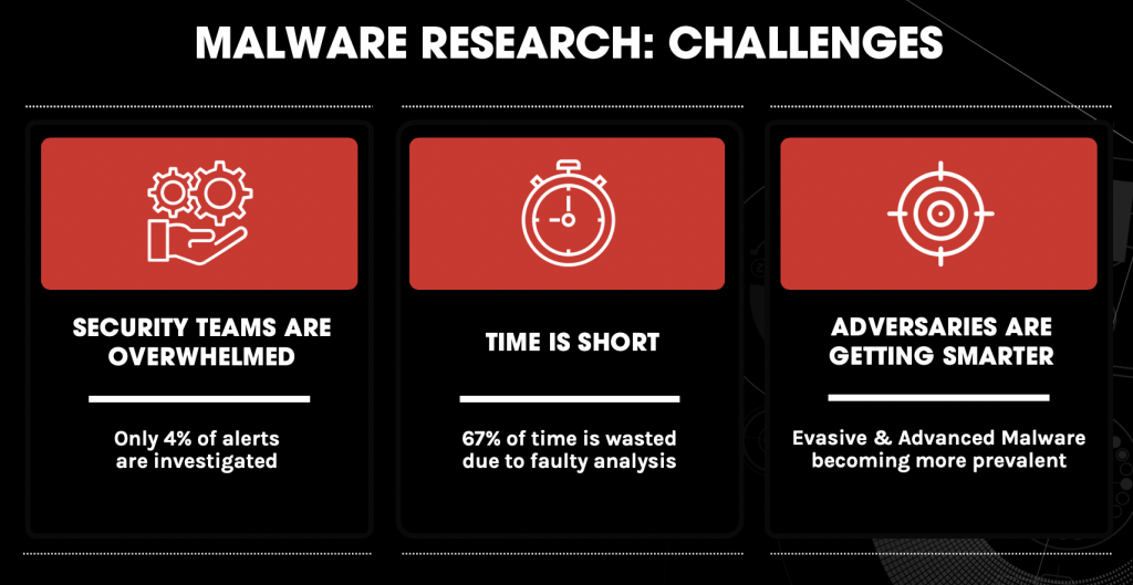 Malware Analysis Research Challenges Graphic