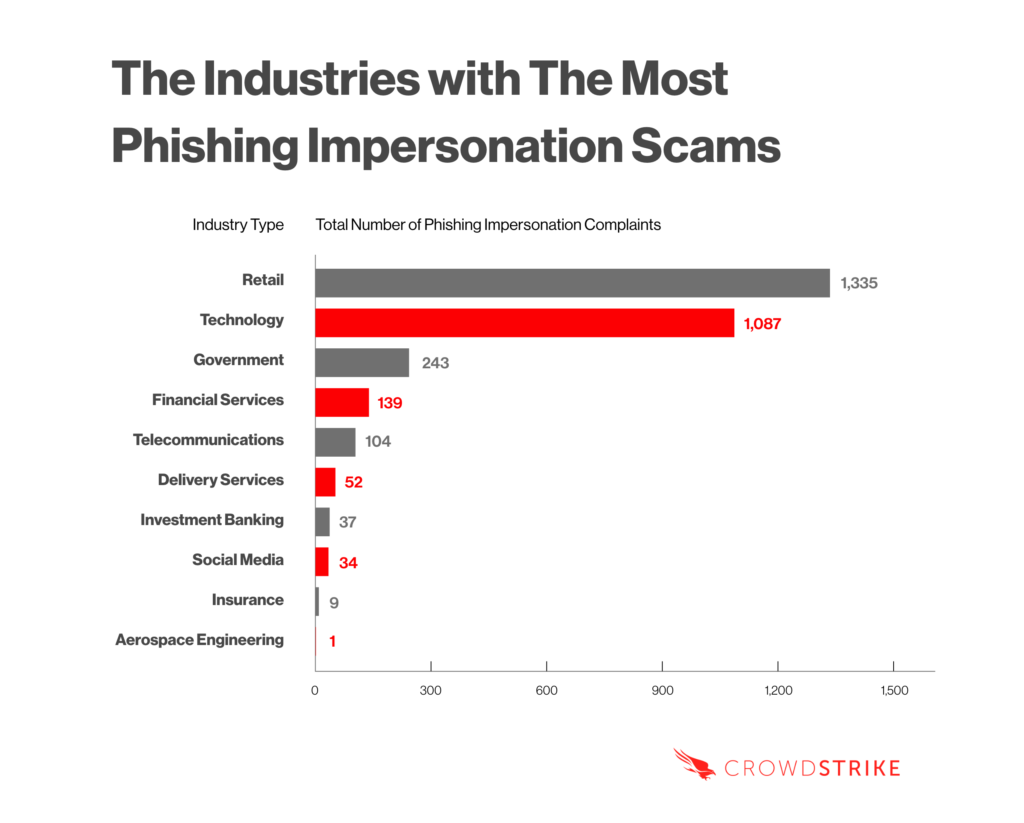 table of industries with the most phishing impersonation scams