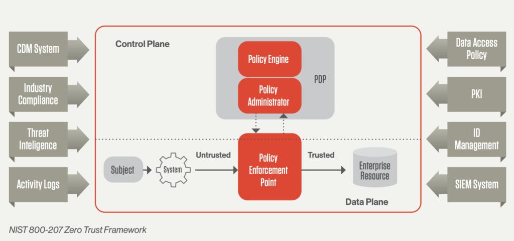 the nist zero trust framework