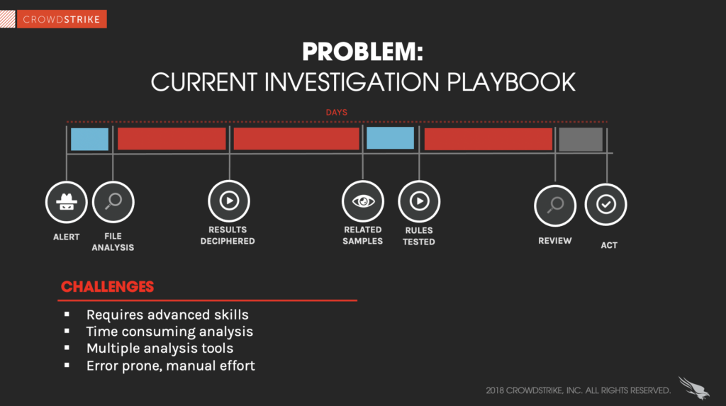 graphic displaying the complexity of investigating an incident