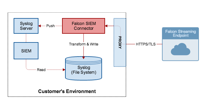Example Falcon SIEM Connector flow Image
