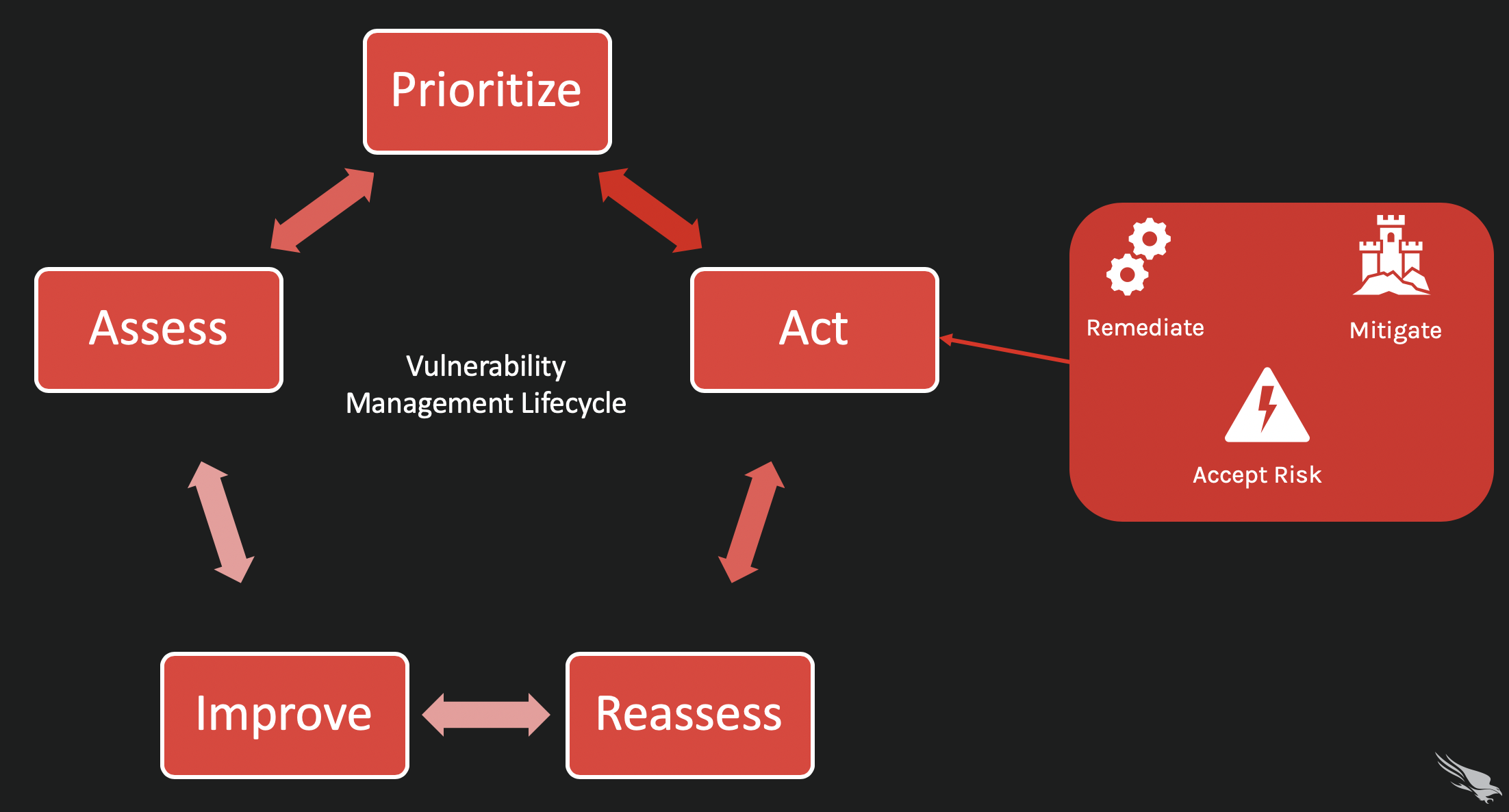 Act aspect of the vulnerability management cycle