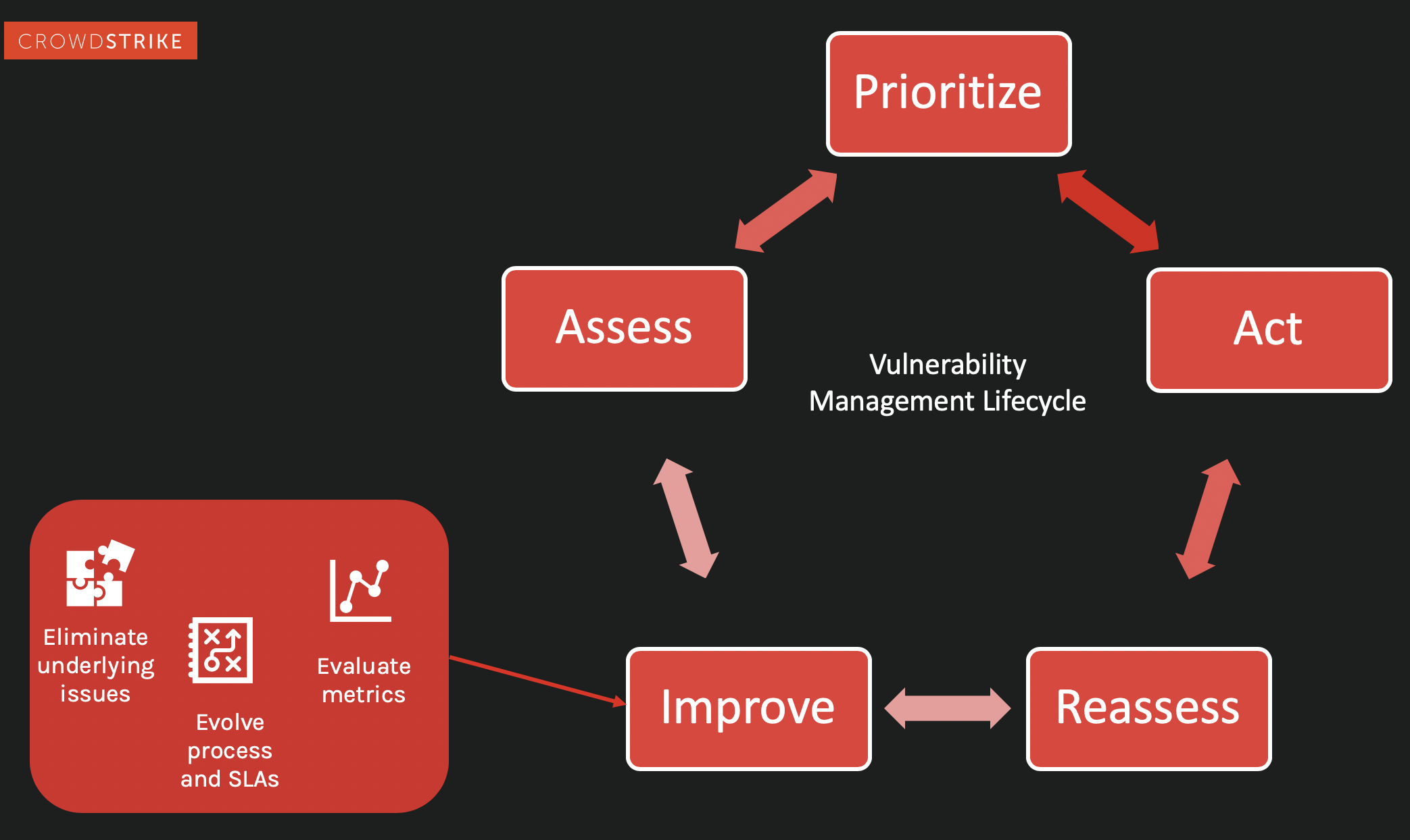 Improve aspect of the vulnerability management cycle