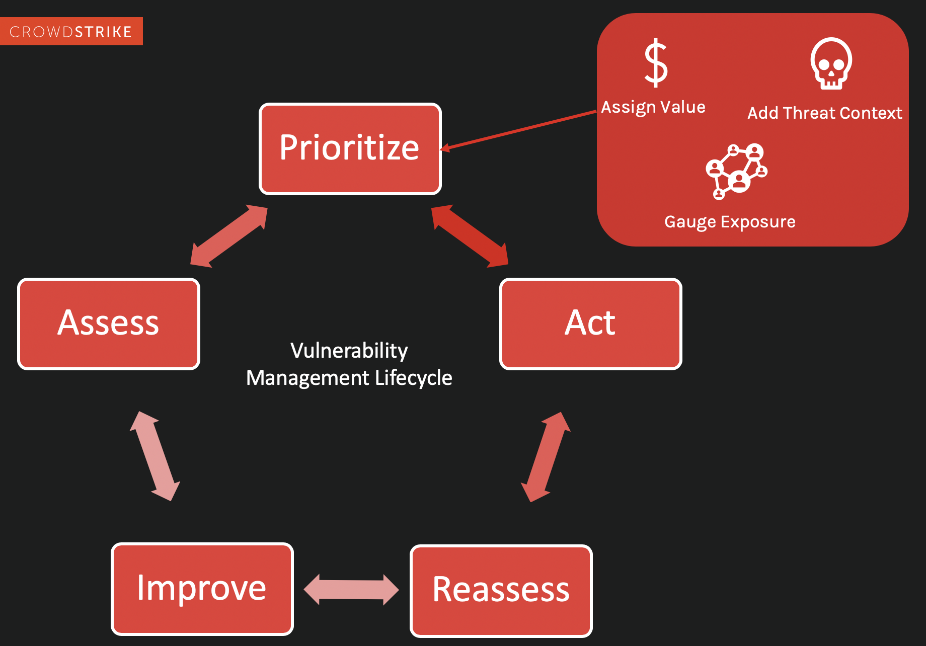 Prioritize aspect of the vulnerability management cycle