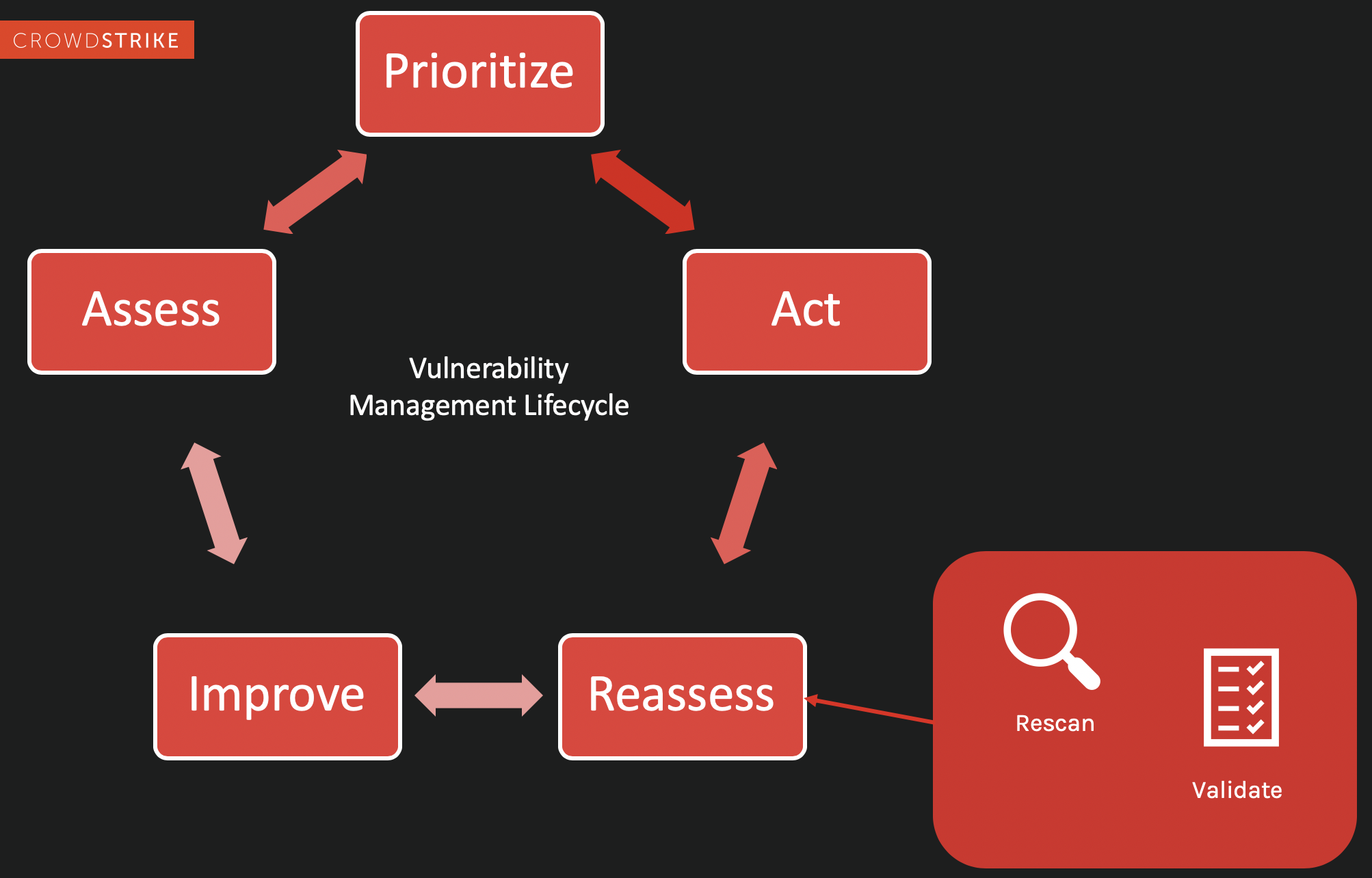 Reassess aspect of the vulnerability management cycle