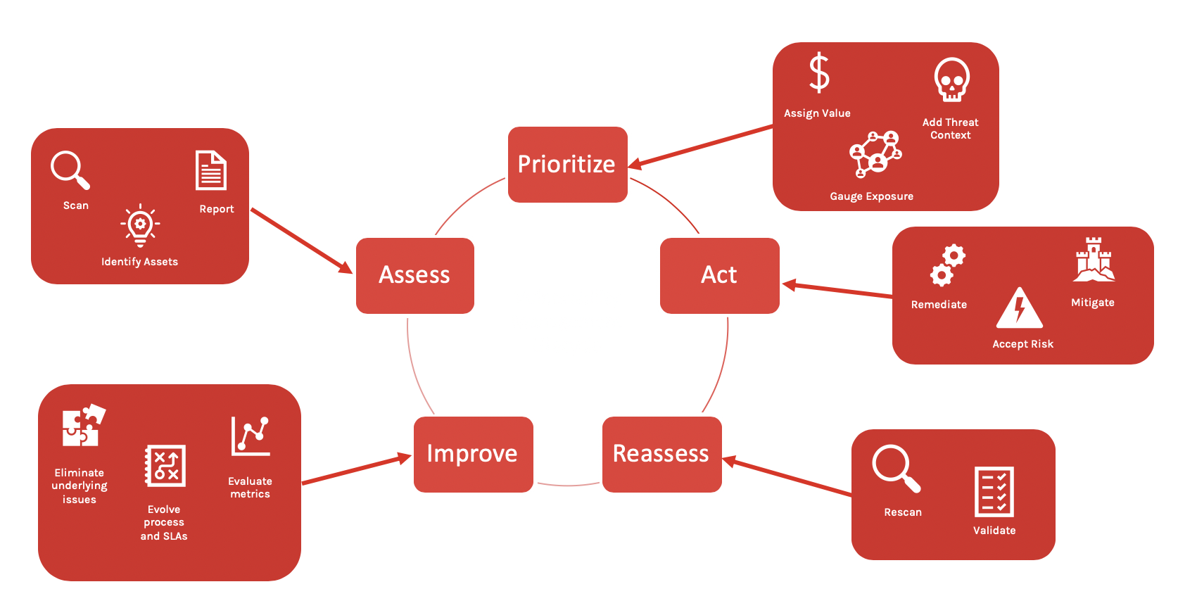 The Vulnerability Management Cycle