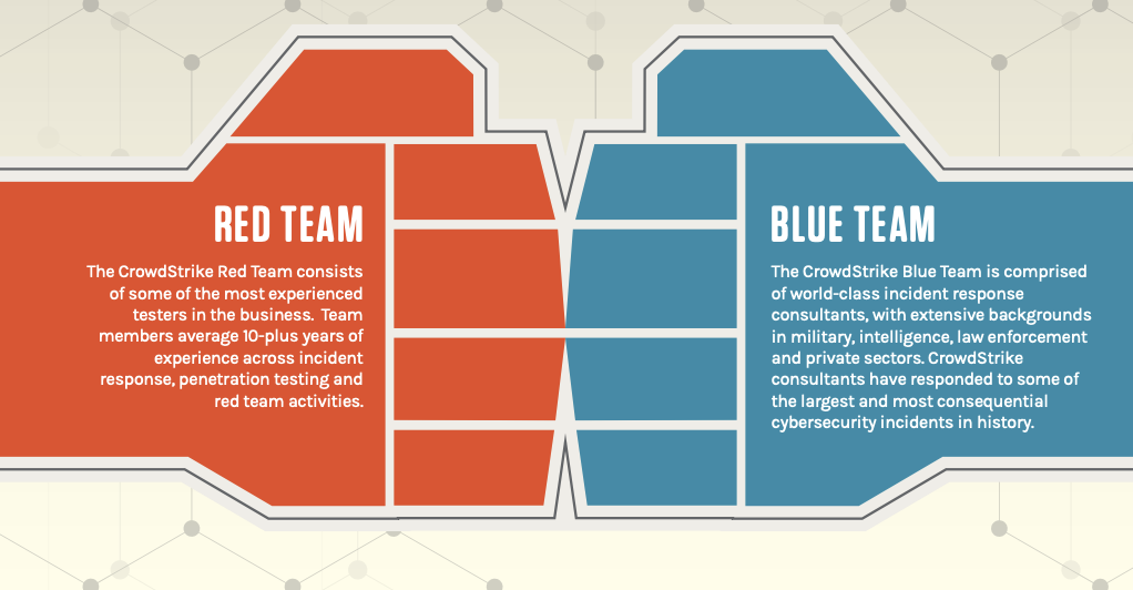 CrowdStrike Red Team Blue Team Comparison