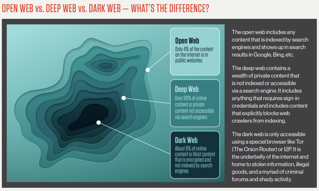 differences between the deep web and the dark web