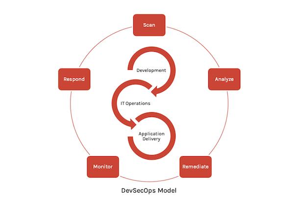 DevSecOps Model