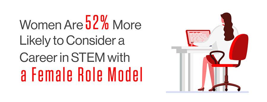 Female Role Models Drive Women in STEM