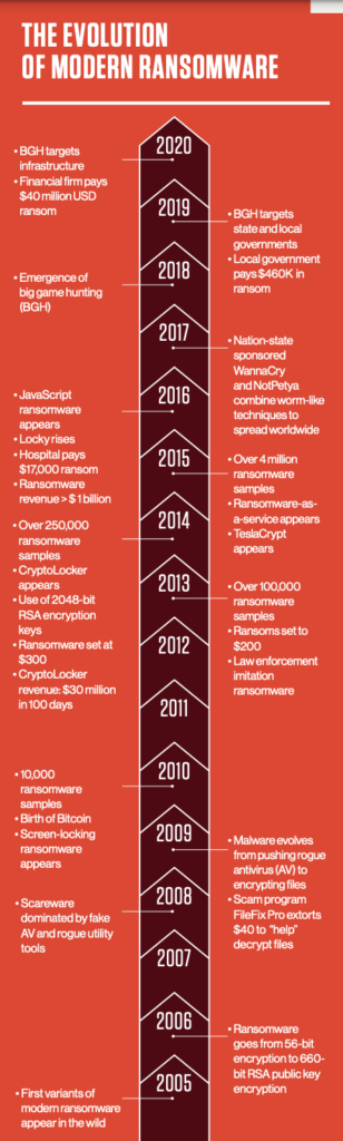 timeline of the evolution of ransomware from 2005 to 2020