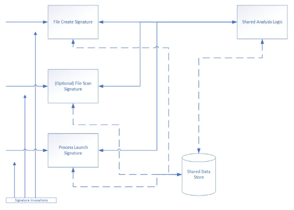 flow chart diagram