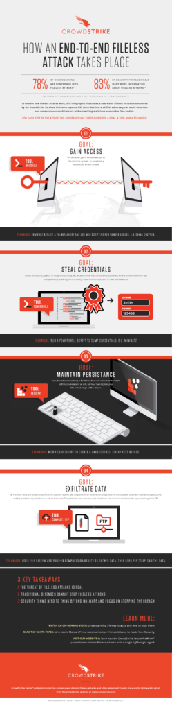infographic showing the steps of a fileless malware attack