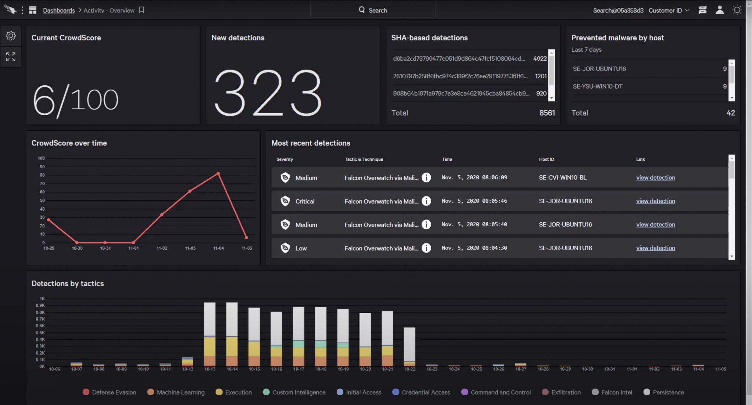 visibility for cloud security with crowdstrike