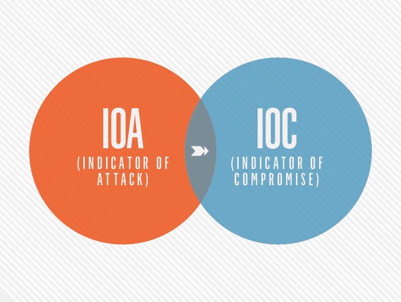 IoA vs IoC circle chart