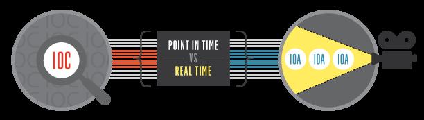 ioc vs ioa realtime