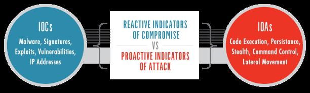 ioc v ioa reactive & proactive model