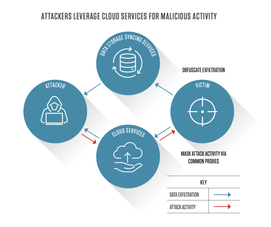 how attackers leverage cloud services for malicious activity