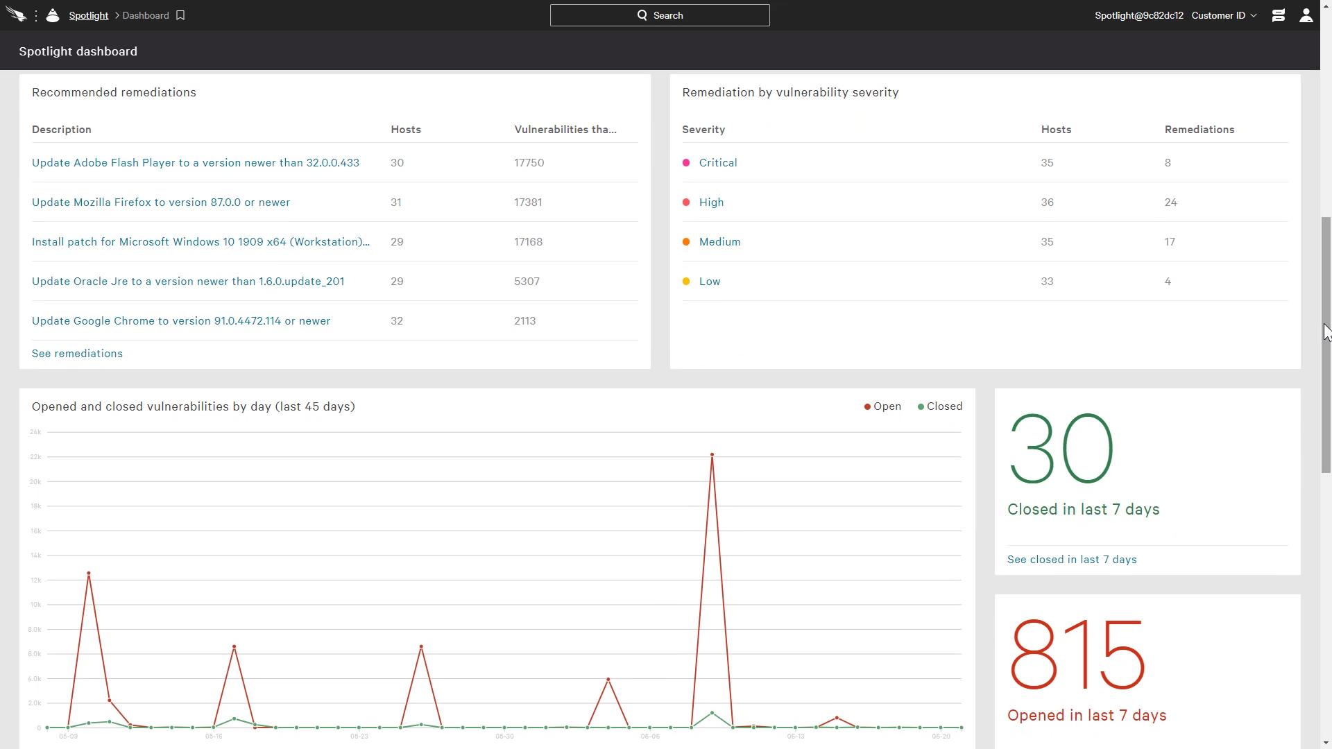 spotlight reports dashboard charts