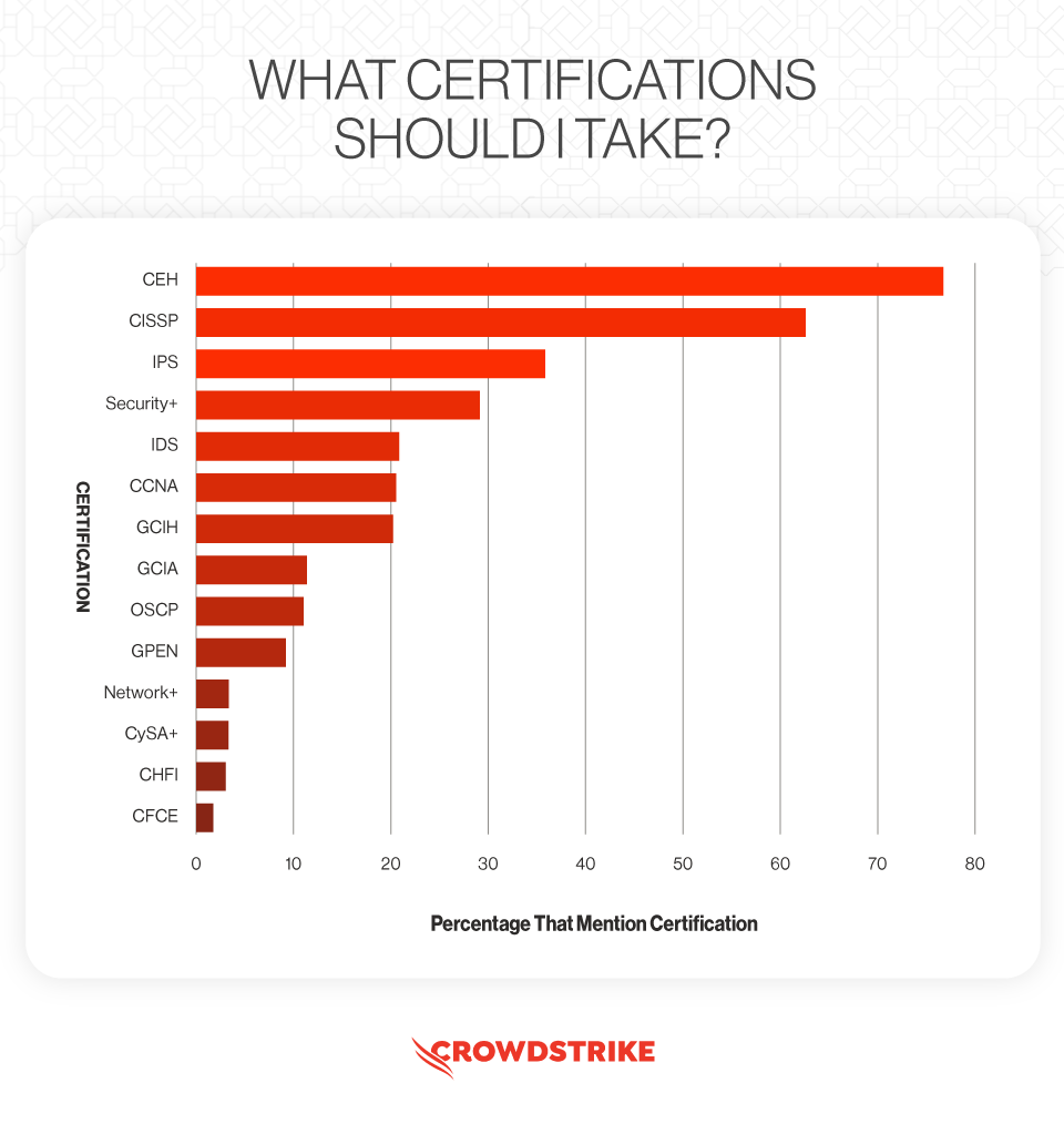 Research showing the most important certifications to take to become an ethical hacker
