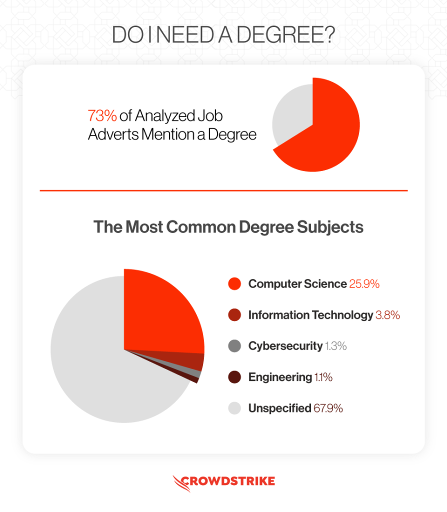 Research showing if you need a degree to become an ethical hacker and the most popular subjects